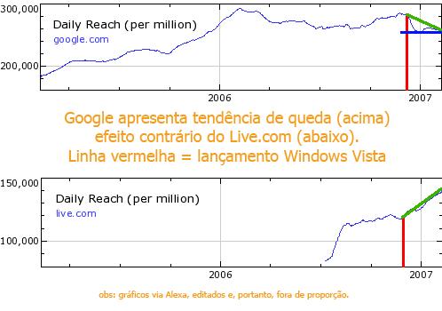 [Gráficos Live.com e Google.com]